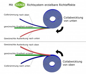 WANZKE Richtsysteme für Coils
